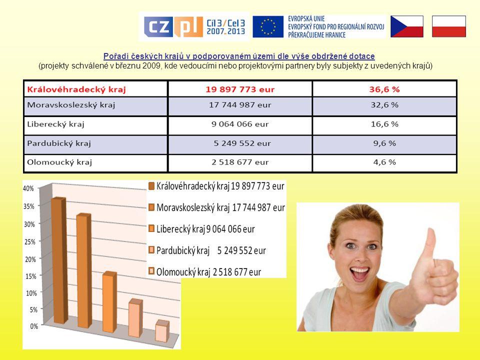 Pořadí českých krajů v podporovaném území dle výše obdržené dotace