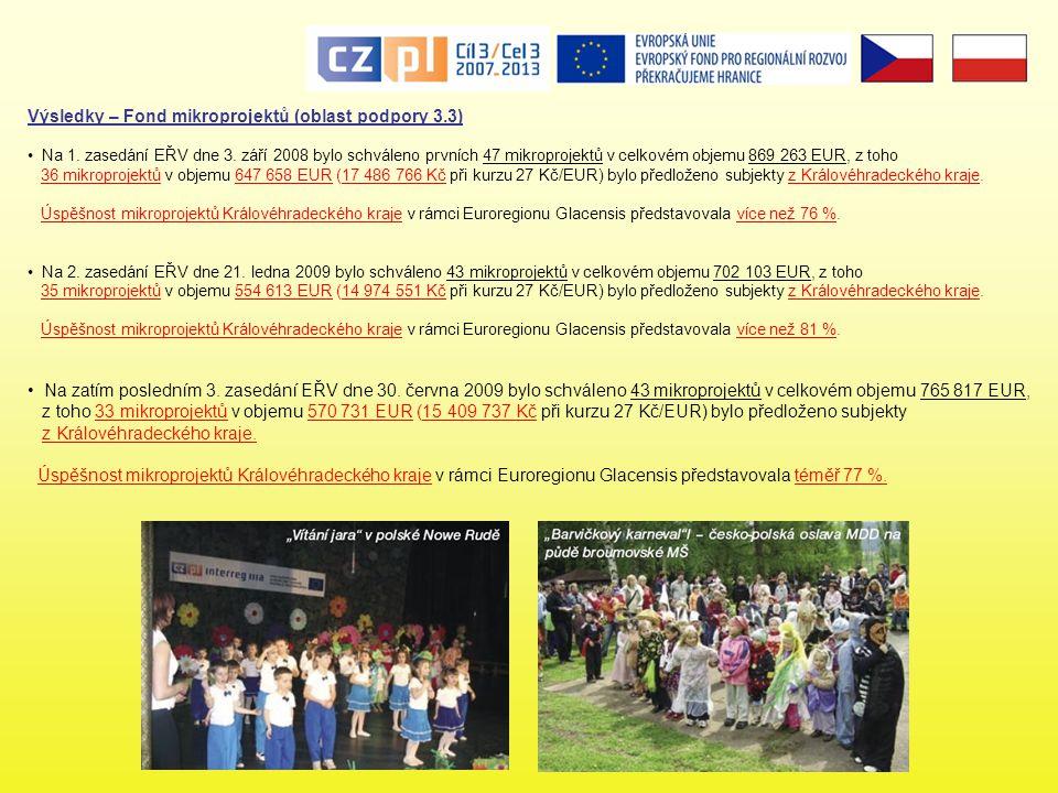 Výsledky – Fond mikroprojektů (oblast podpory 3.3)