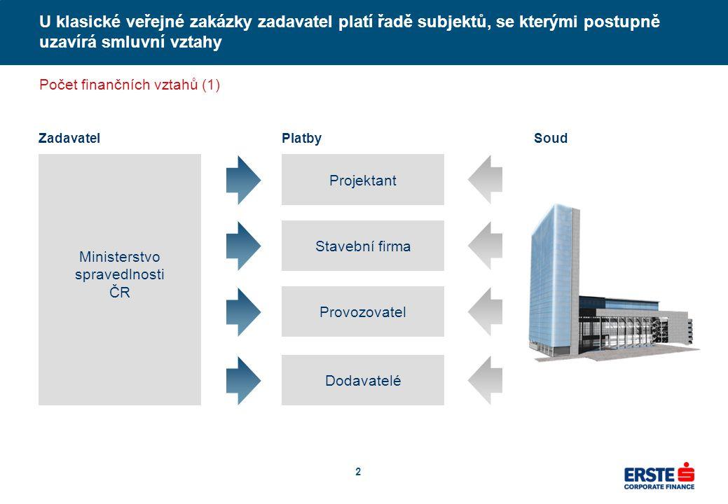 V případě PPP projektu zadavatel platí jedinému smluvnímu partnerovi