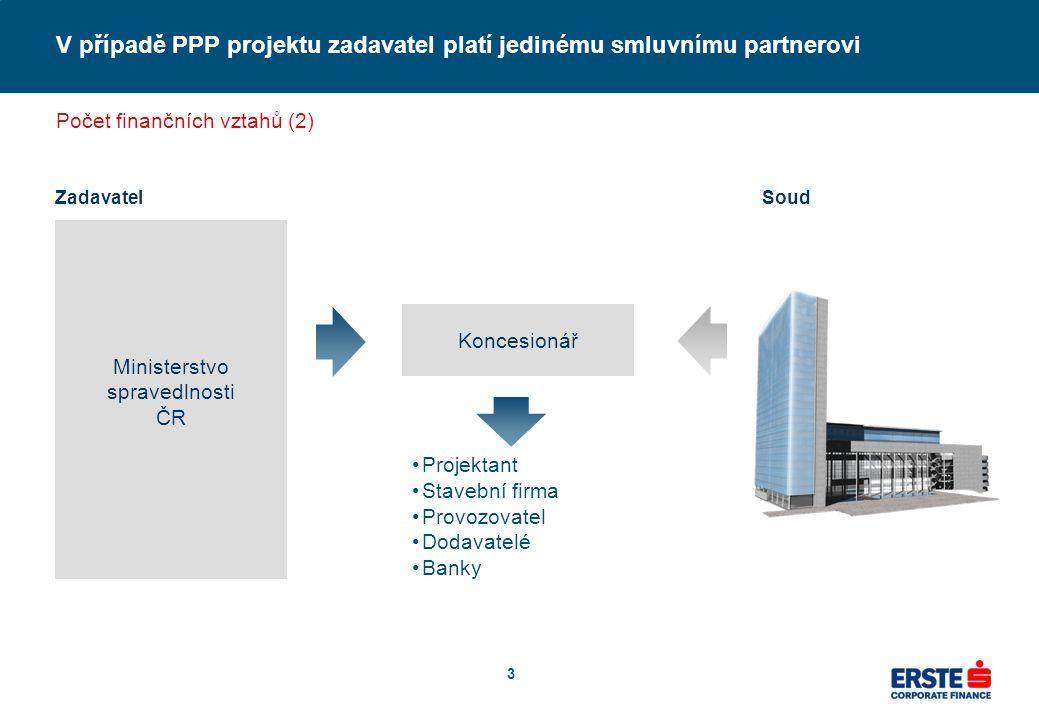 Ing.Marcel Babczynski U klasické veřejné zakázky zadavatel zaplatí většinu celkové ceny projektu ve fázi výstavby předmětné infrastruktury.