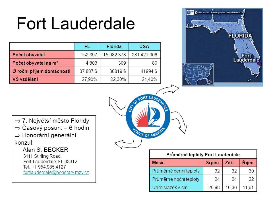 Průměrné teploty Fort Lauderdale