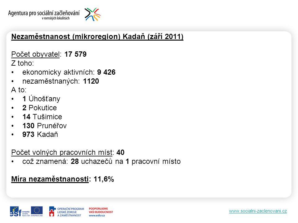 Nezaměstnanost (mikroregion) Kadaň (září 2011)