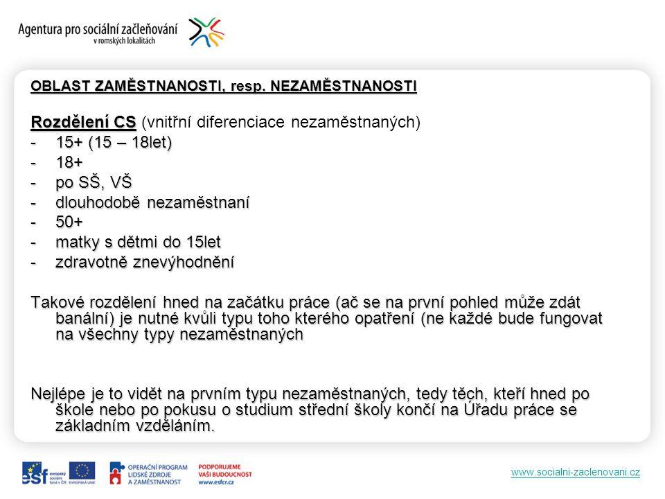 Rozdělení CS (vnitřní diferenciace nezaměstnaných) 15+ (15 – 18let)