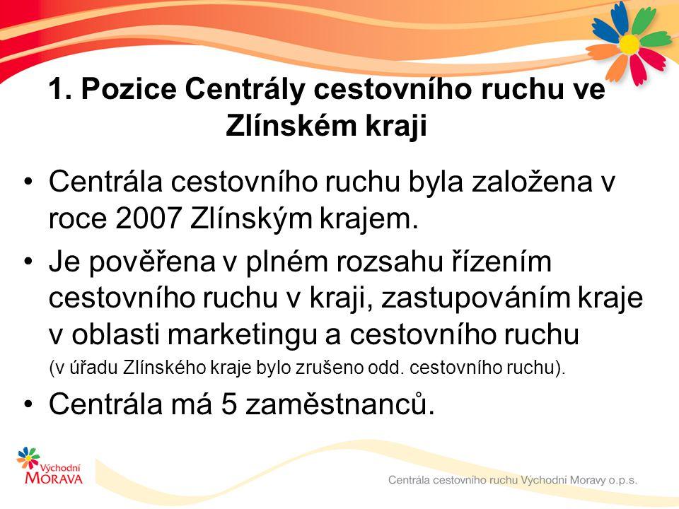 1. Pozice Centrály cestovního ruchu ve Zlínském kraji