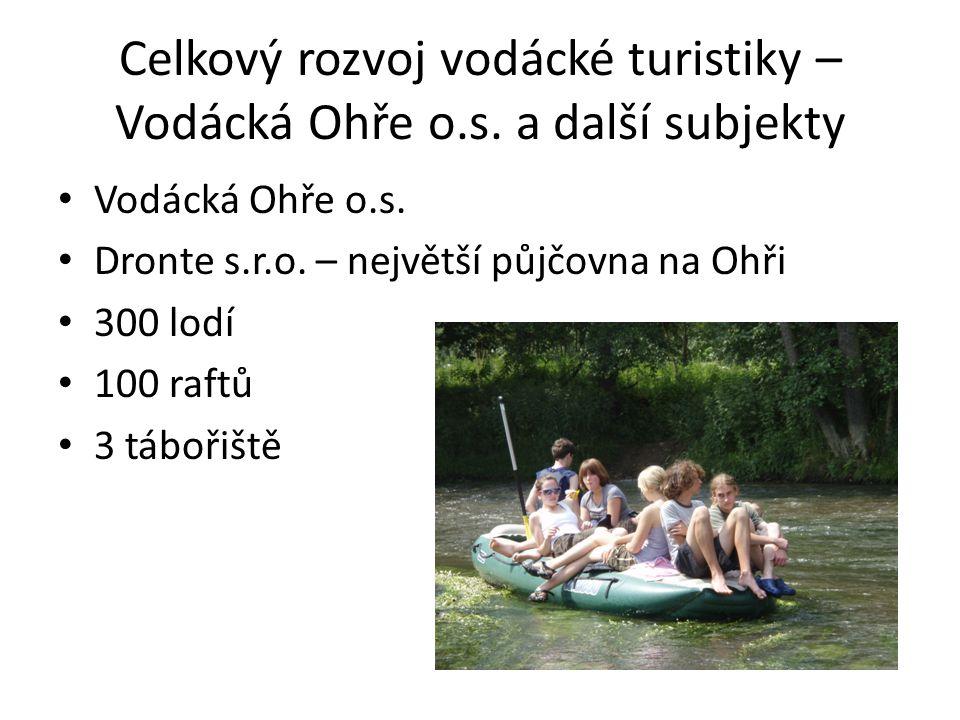 Celkový rozvoj vodácké turistiky – Vodácká Ohře o.s. a další subjekty