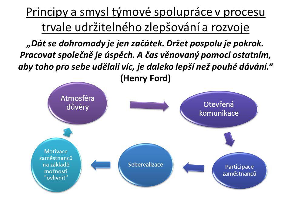 Principy a smysl týmové spolupráce v procesu trvale udržitelného zlepšování a rozvoje