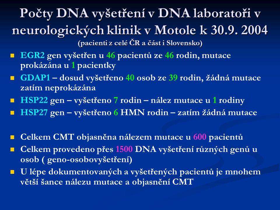 Počty DNA vyšetření v DNA laboratoři v neurologických klinik v Motole k 30.9. 2004 (pacienti z celé ČR a část i Slovensko)