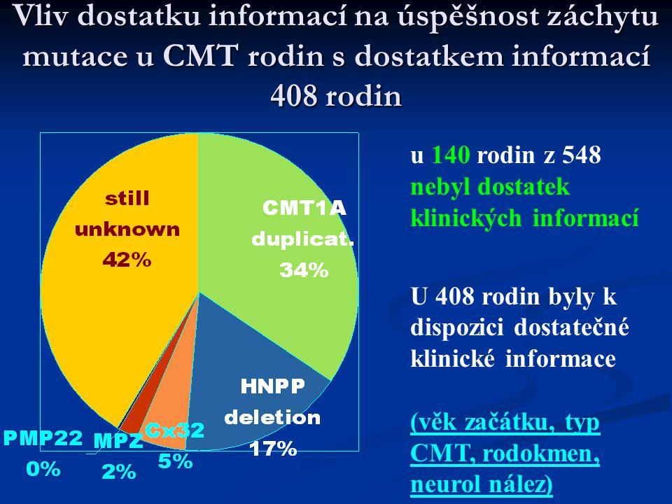 Vliv dostatku informací na úspěšnost záchytu mutace u CMT rodin s dostatkem informací 408 rodin