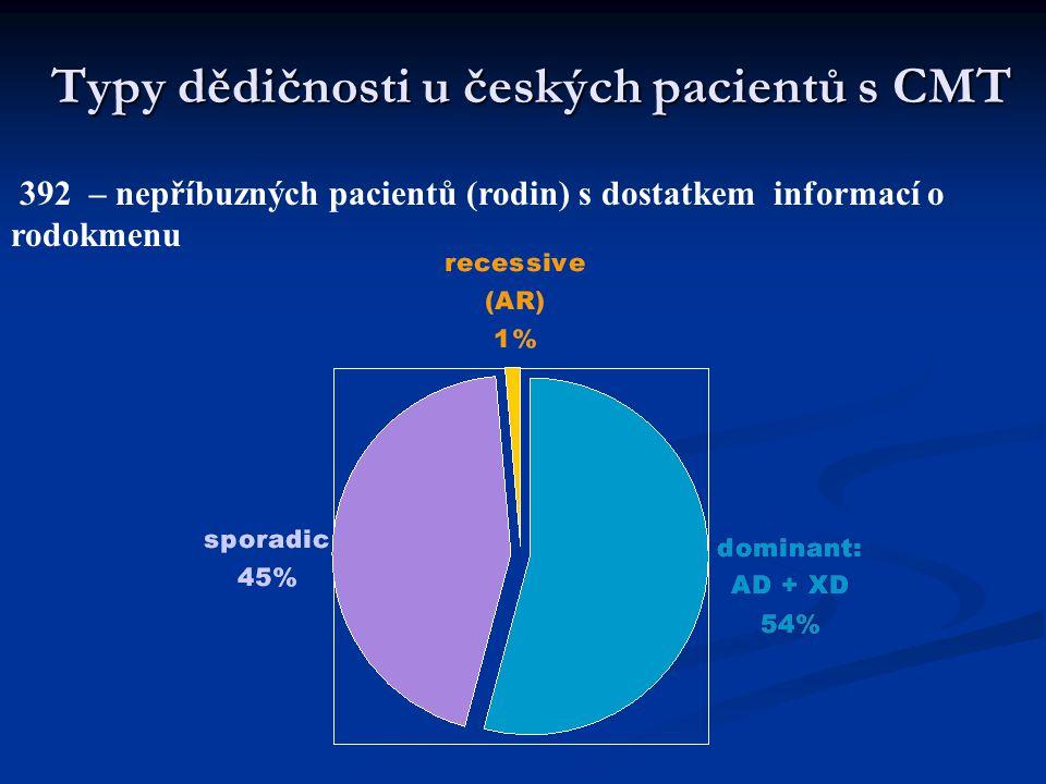 Typy dědičnosti u českých pacientů s CMT