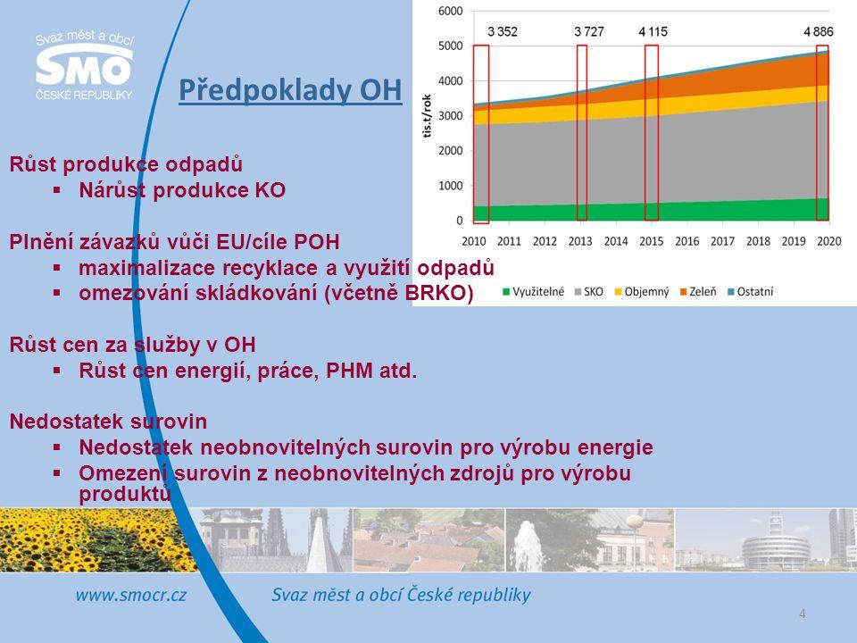 Předpoklady OH Růst produkce odpadů Nárůst produkce KO