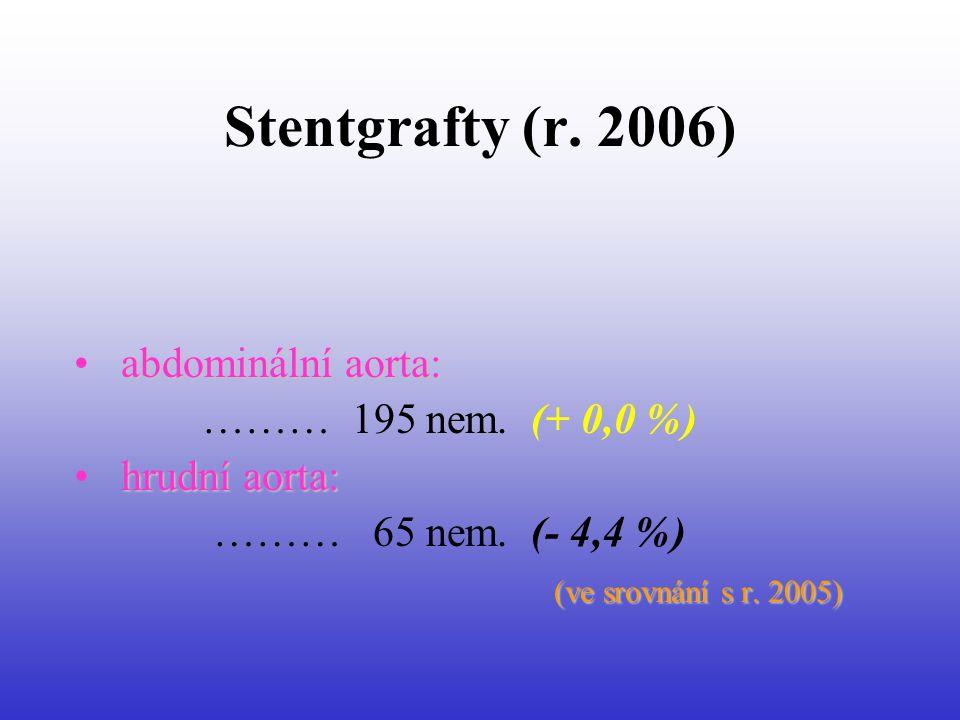 Stentgrafty (r. 2006) abdominální aorta: ……… 195 nem. (+ 0,0 %)