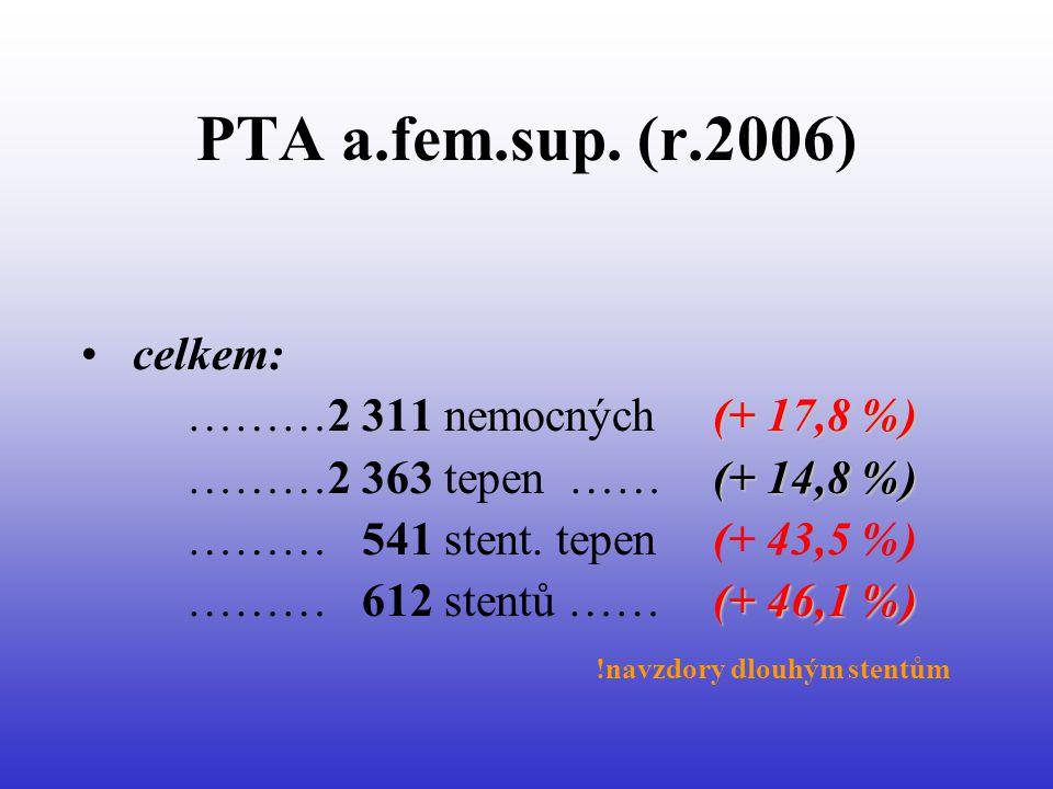 PTA a.fem.sup. (r.2006) celkem: ………2 311 nemocných (+ 17,8 %)