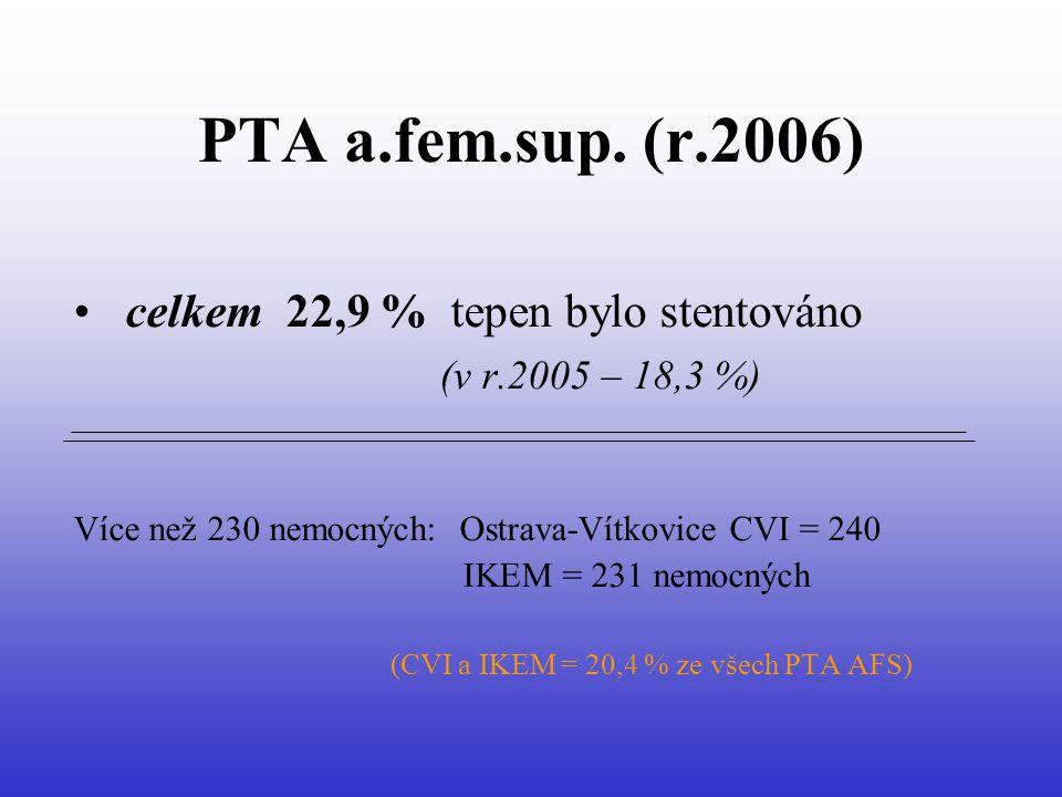PTA a.fem.sup. (r.2006) celkem 22,9 % tepen bylo stentováno