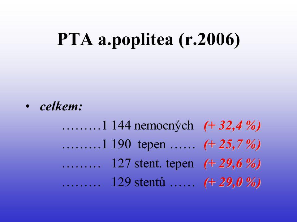 PTA a.poplitea (r.2006) celkem: ………1 144 nemocných (+ 32,4 %)