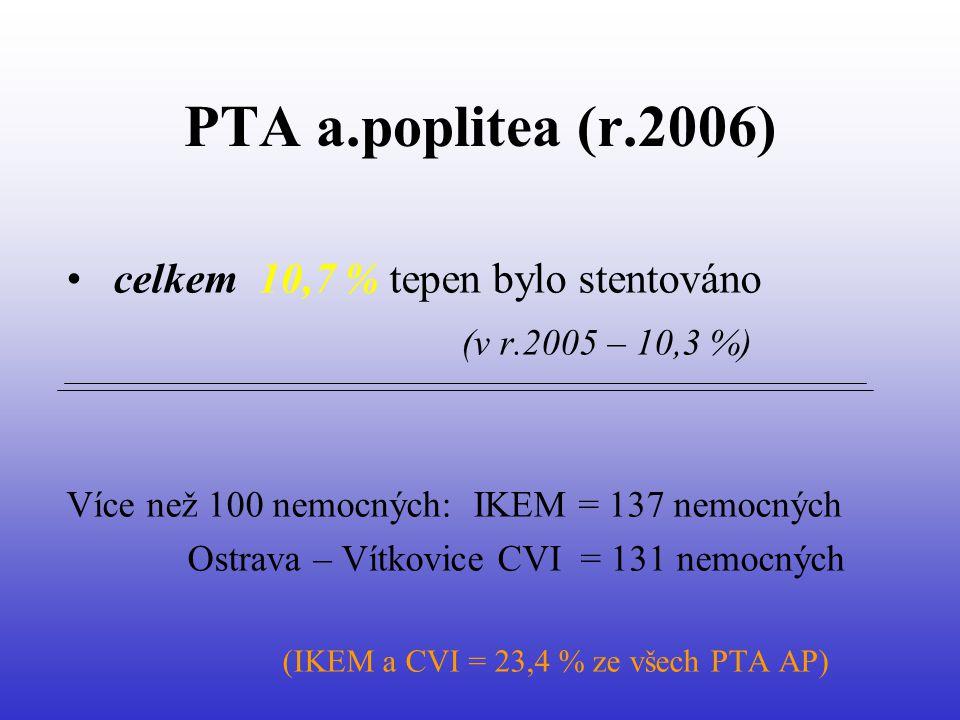 PTA a.poplitea (r.2006) celkem 10,7 % tepen bylo stentováno