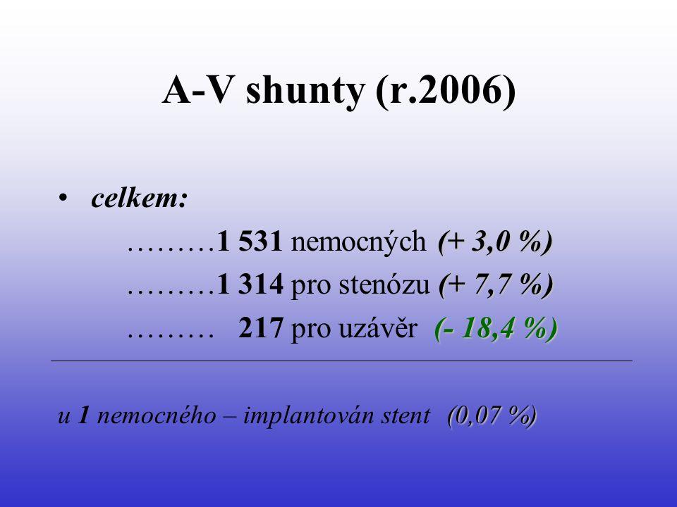 A-V shunty (r.2006) celkem: ………1 531 nemocných (+ 3,0 %)