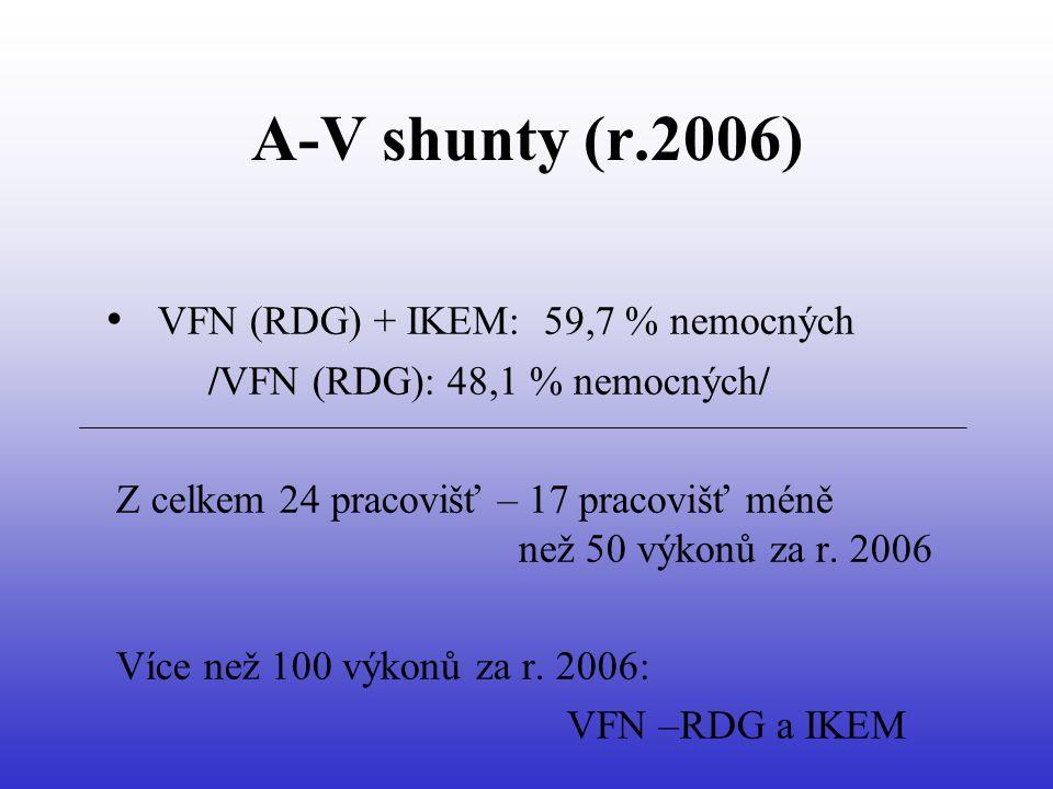 A-V shunty (r.2006) VFN (RDG) + IKEM: 59,7 % nemocných