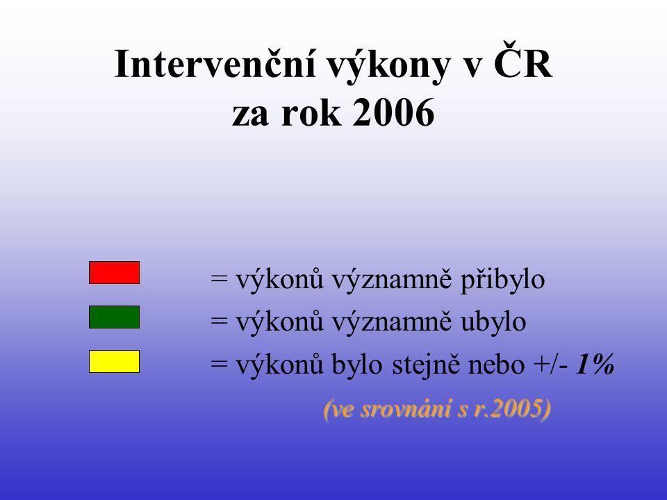Intervenční výkony v ČR za rok 2006