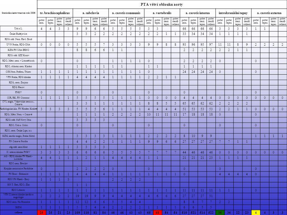 Statistika intervencí za rok 2006 PTA větví oblouku aorty