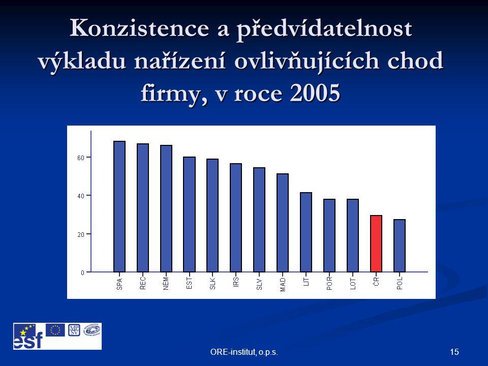 Konzistence a předvídatelnost výkladu nařízení ovlivňujících chod firmy, v roce 2005