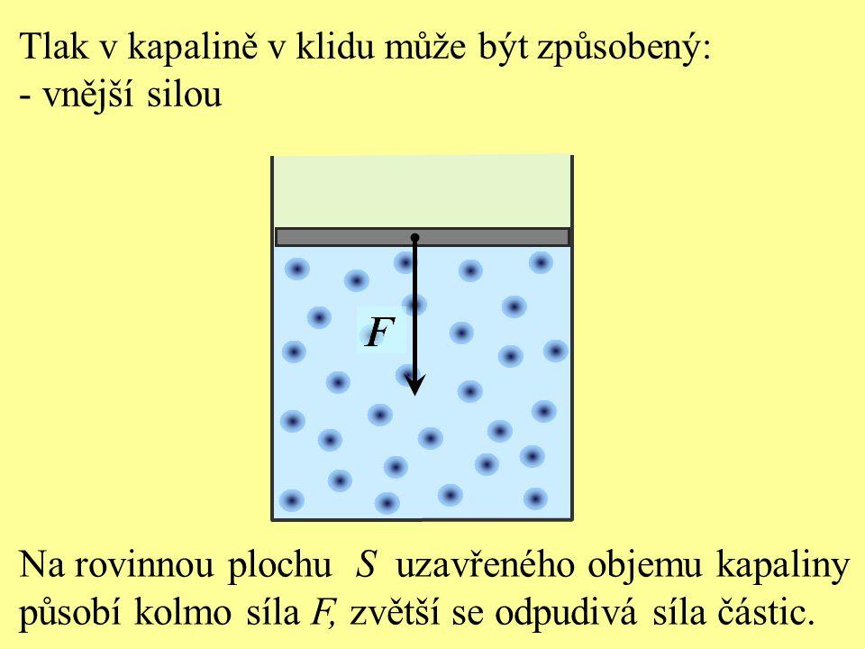 Na rovinnou plochu S uzavřeného objemu kapaliny