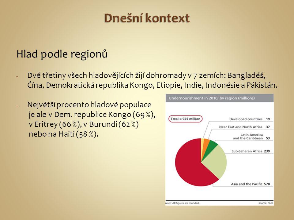 Dnešní kontext Hlad podle regionů