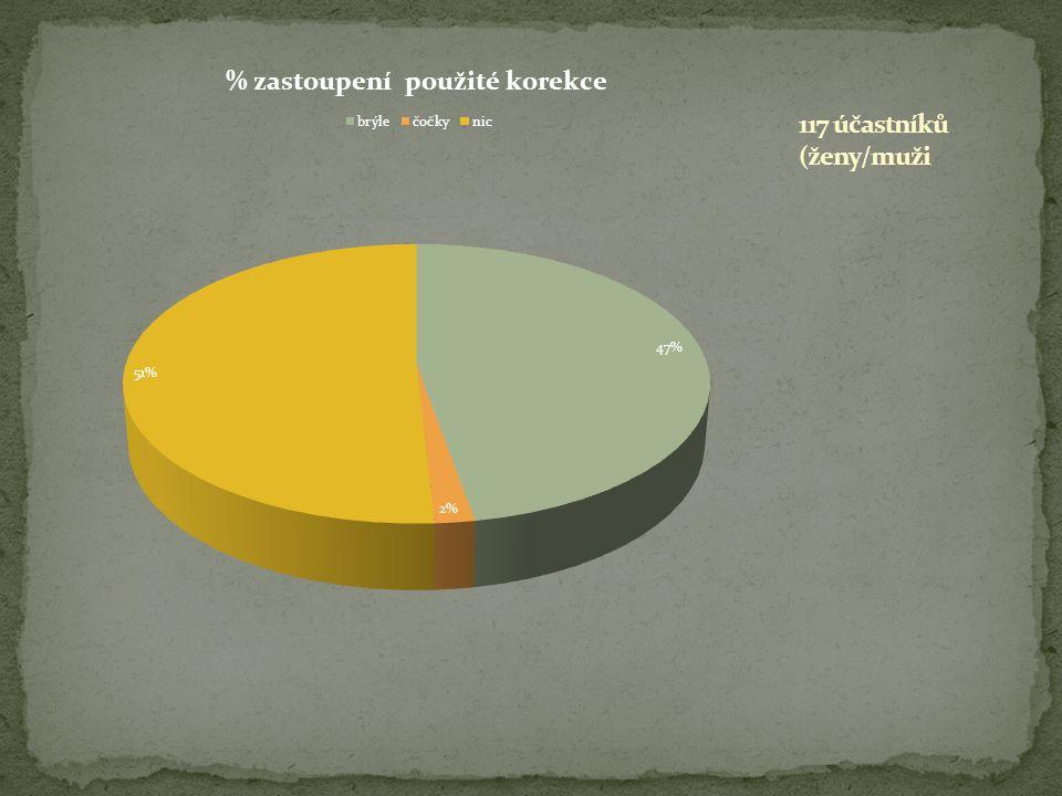 117 účastníků (ženy/muži