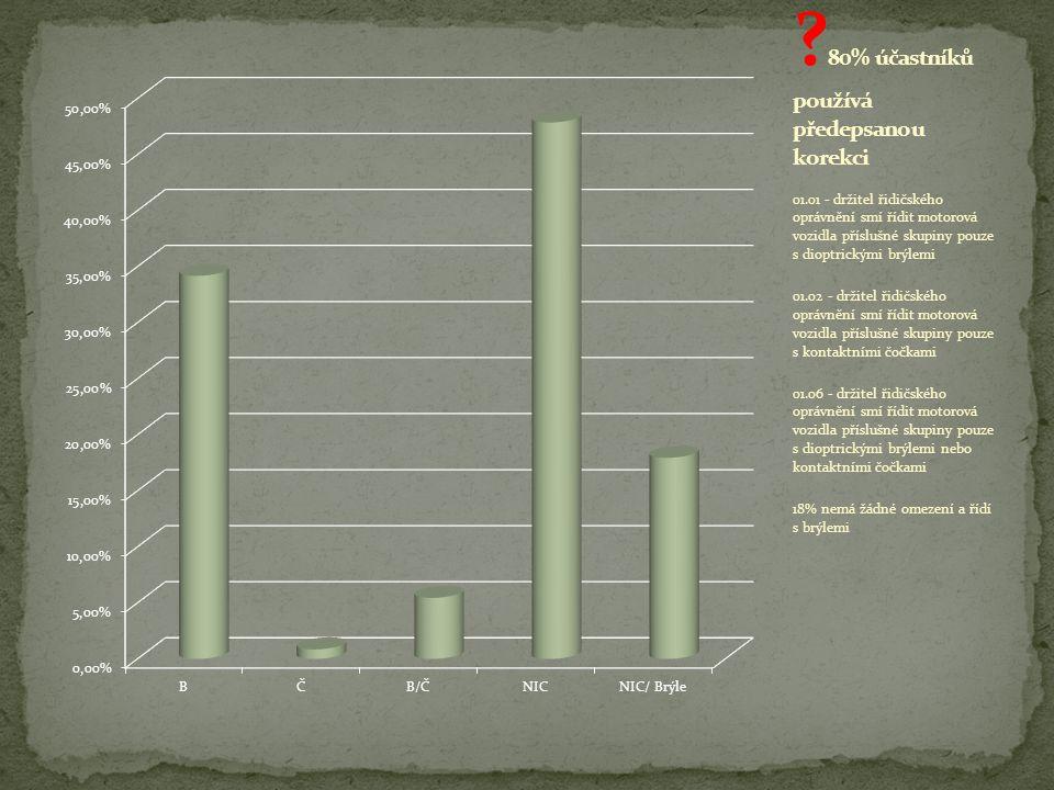 80% účastníků používá předepsanou korekci