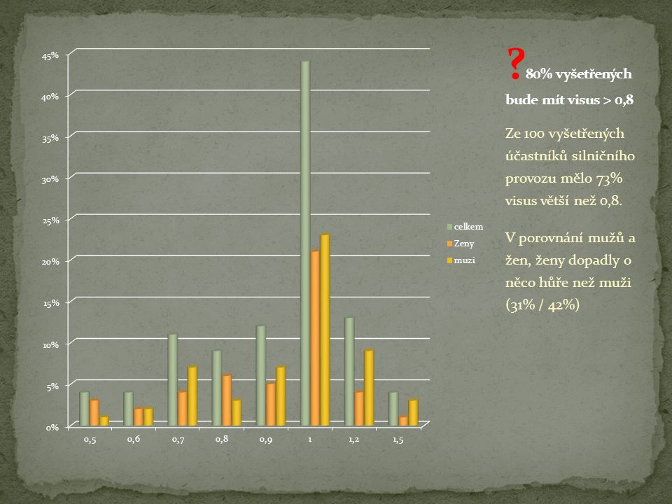 80% vyšetřených bude mít visus > 0,8