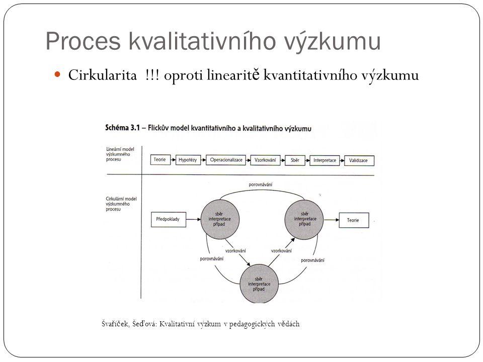 Proces kvalitativního výzkumu