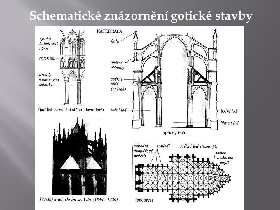 Schematické znázornění gotické stavby
