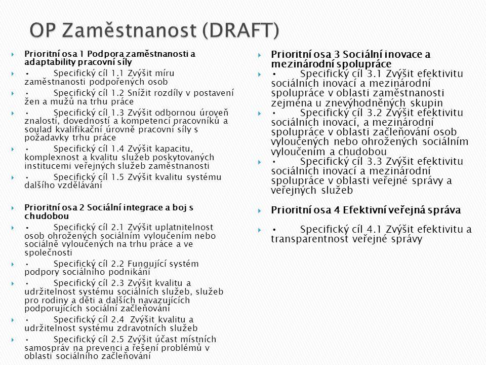 OP Zaměstnanost (DRAFT)