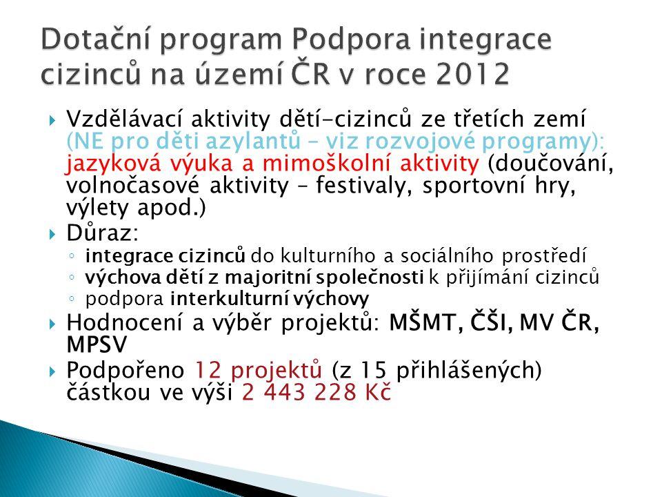 Dotační program Podpora integrace cizinců na území ČR v roce 2012