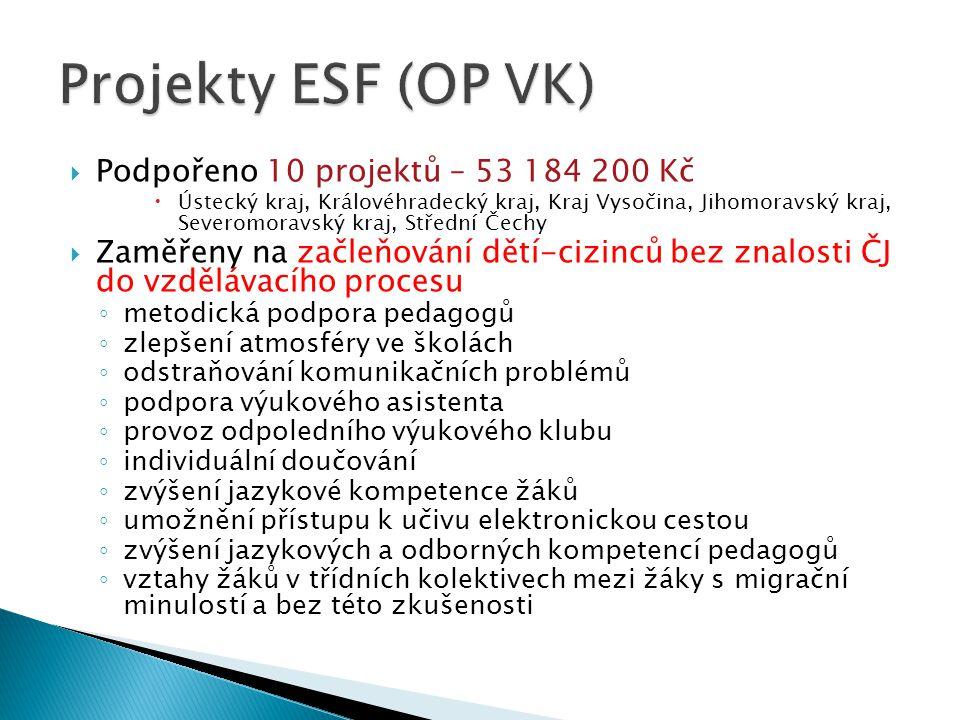Projekty ESF (OP VK) Podpořeno 10 projektů – 53 184 200 Kč
