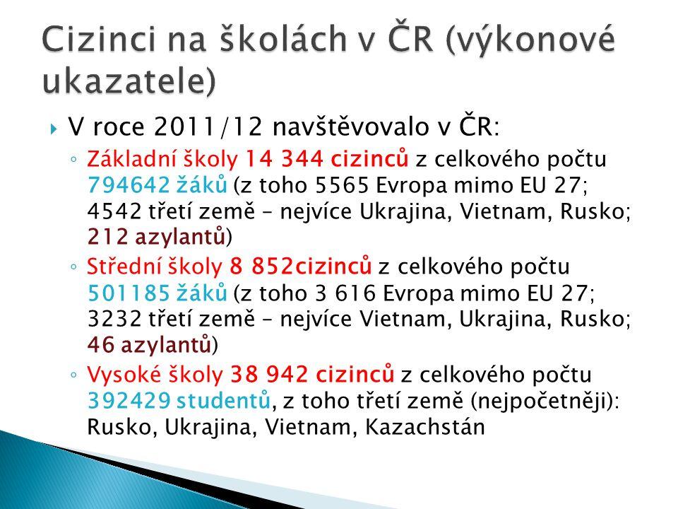 Cizinci na školách v ČR (výkonové ukazatele)