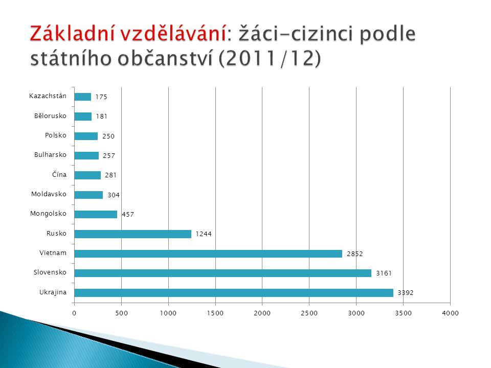 Základní vzdělávání: žáci-cizinci podle státního občanství (2011/12)