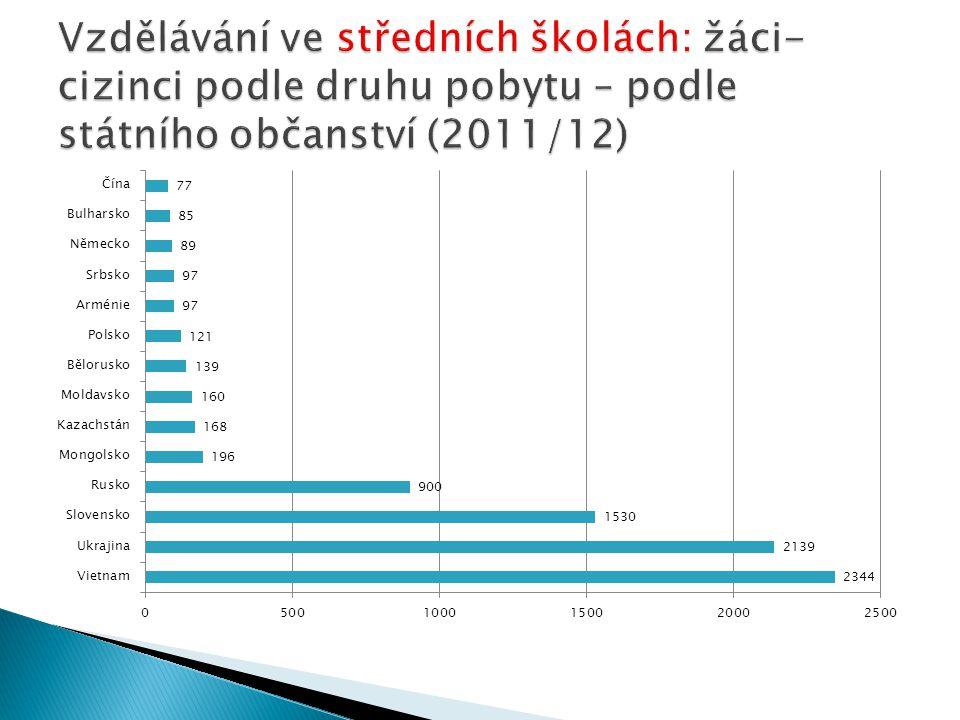 Vzdělávání ve středních školách: žáci-cizinci podle druhu pobytu – podle státního občanství (2011/12)