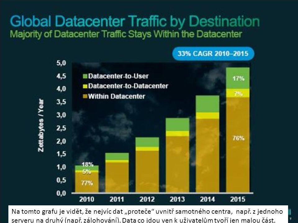 """Na tomto grafu je vidět, že nejvíc dat """"proteče uvnitř samotného centra, např. z jednoho"""