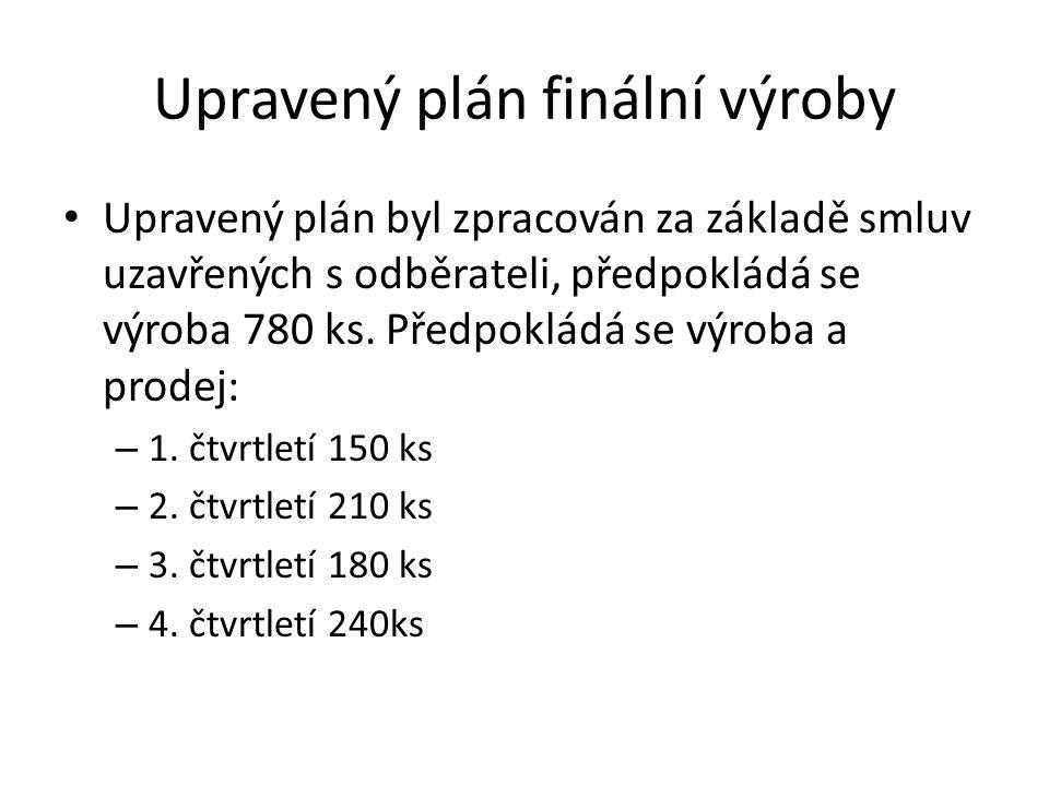 Upravený plán finální výroby