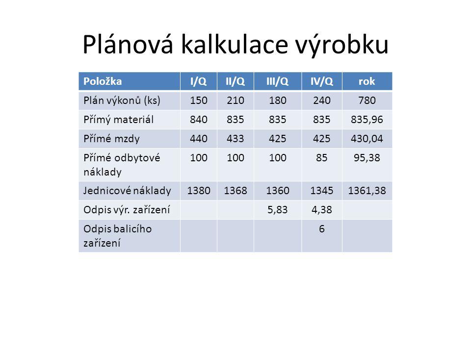 Plánová kalkulace výrobku