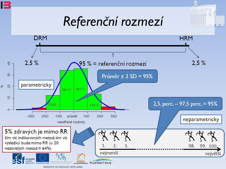 Referenční rozmezí DRM HRM 2,5 % 95 % = referenční rozmezí