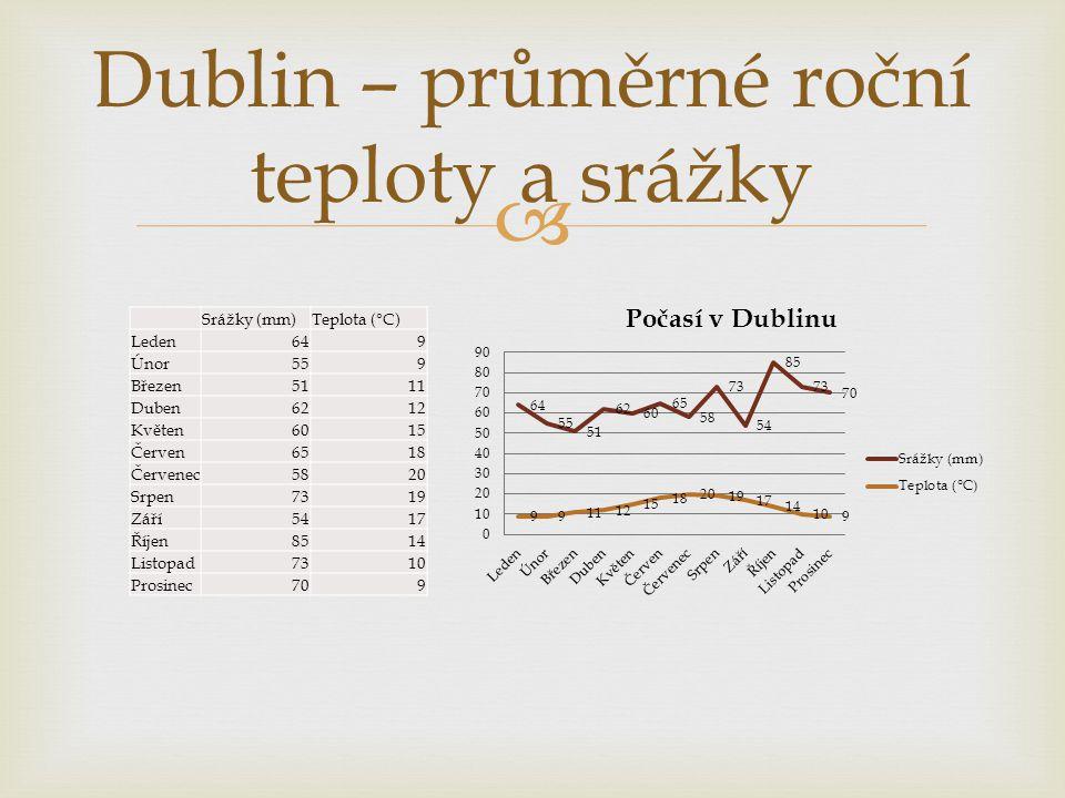 Dublin – průměrné roční teploty a srážky