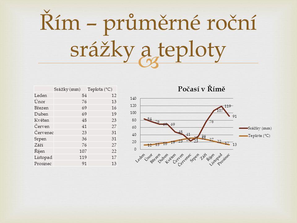 Řím – průměrné roční srážky a teploty