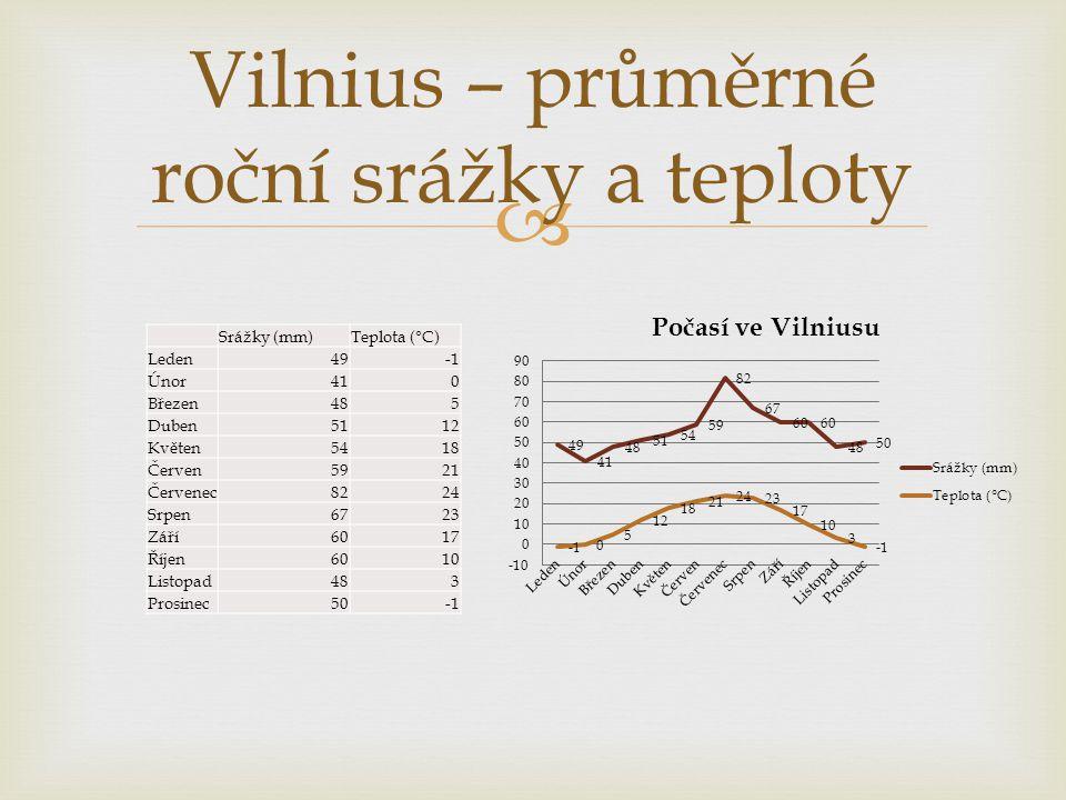 Vilnius – průměrné roční srážky a teploty