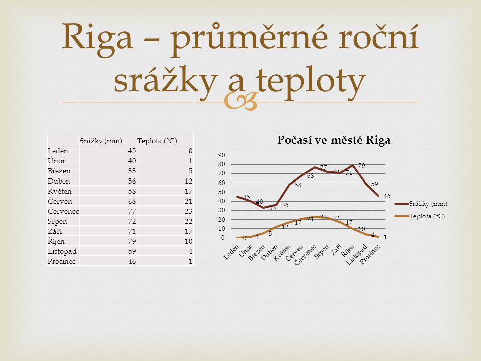 Riga – průměrné roční srážky a teploty