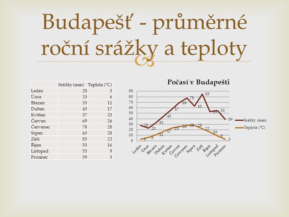 Budapešť - průměrné roční srážky a teploty