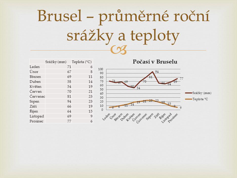 Brusel – průměrné roční srážky a teploty