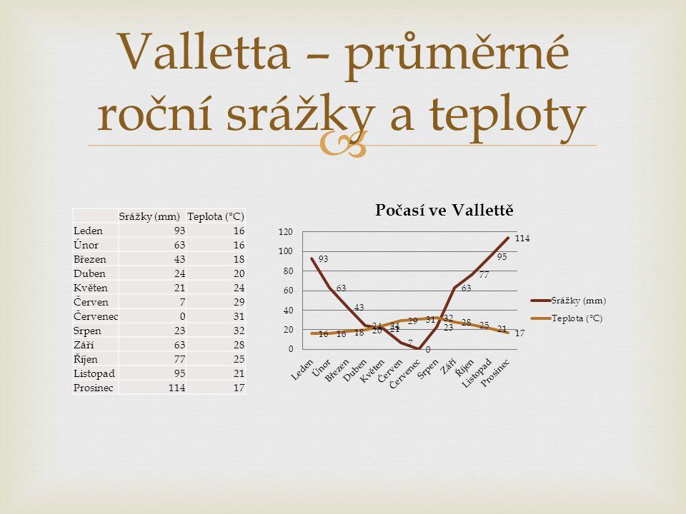 Valletta – průměrné roční srážky a teploty