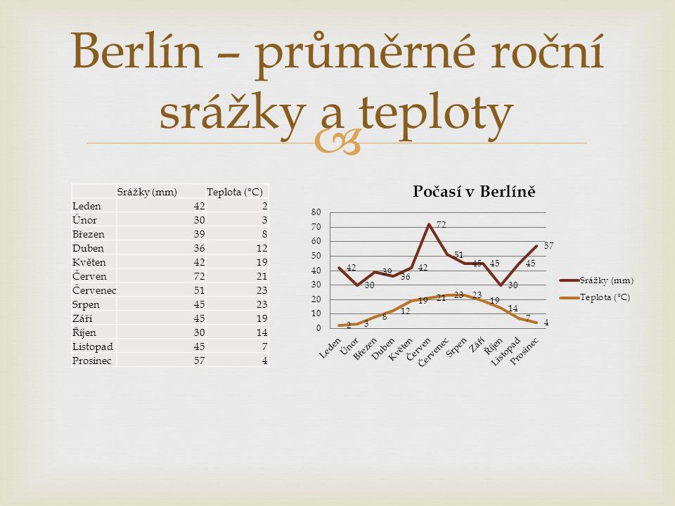 Berlín – průměrné roční srážky a teploty