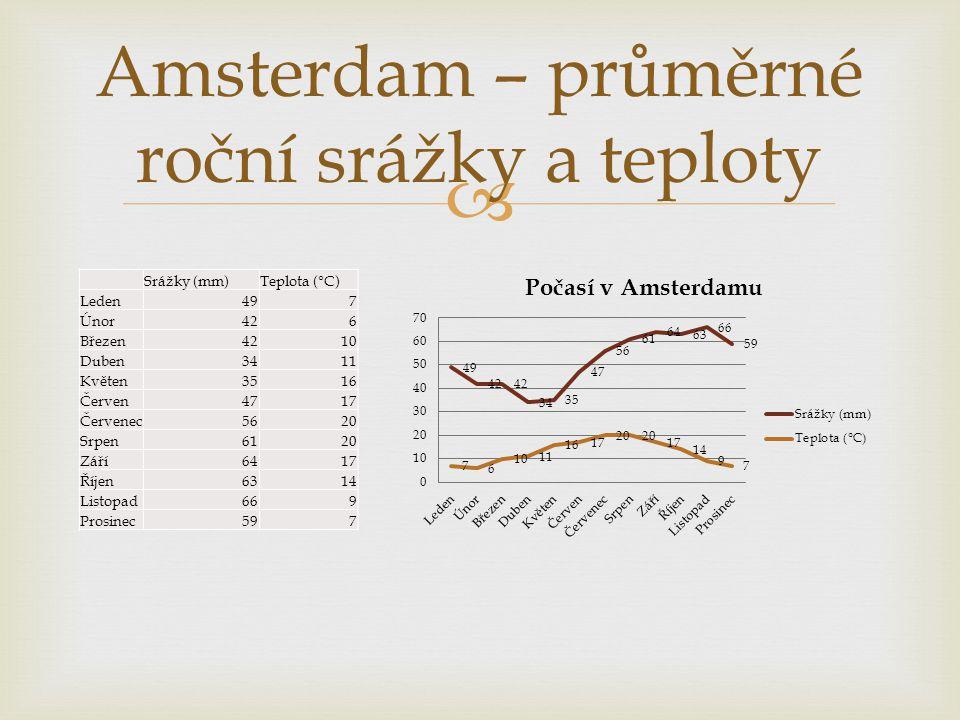 Amsterdam – průměrné roční srážky a teploty